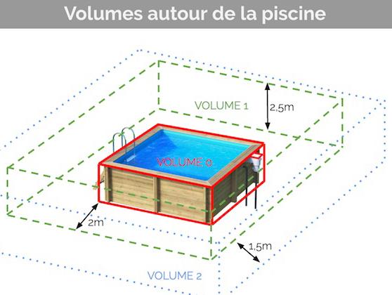 quelle norme r git l clairage d une piscine le volume 0. Black Bedroom Furniture Sets. Home Design Ideas